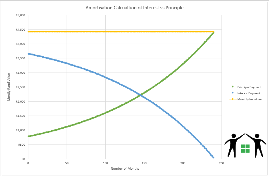 Amortisation Graph